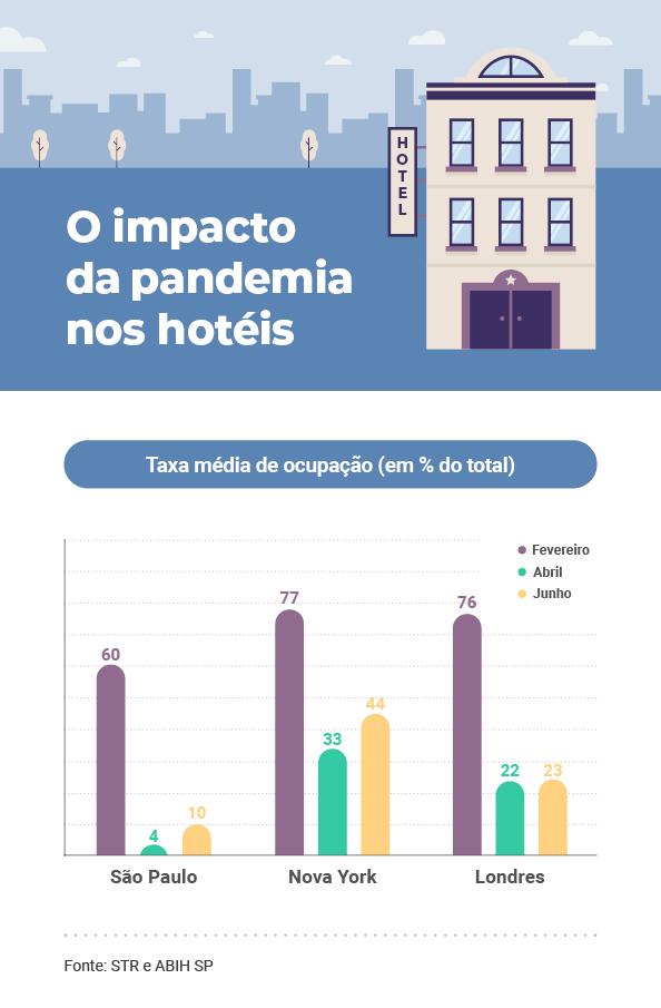 O impacto da pandemia nos hotéis, comparação entre São Paulo, Nova York e Londres