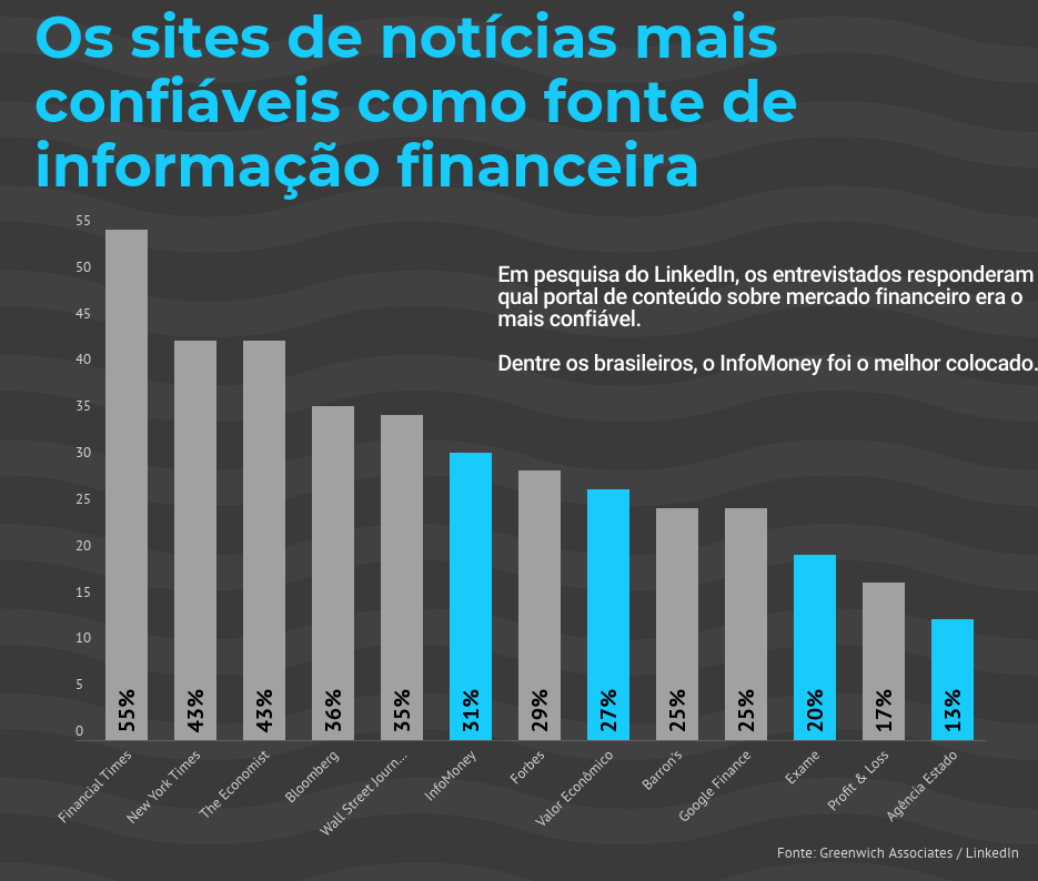 Sites de finanças mais confiáveis do Brasil, segundo LinkedIn e Greenwich Research