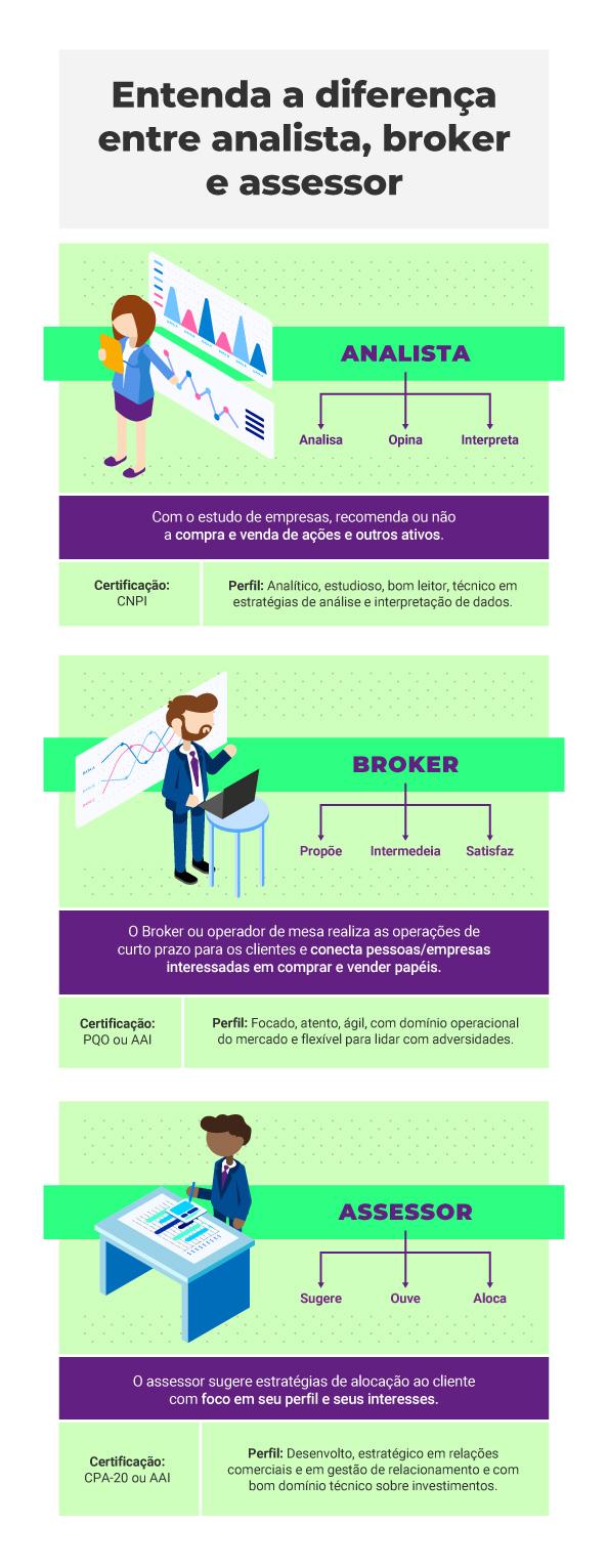 Diferença entre assessor de investimentos, analista e broker