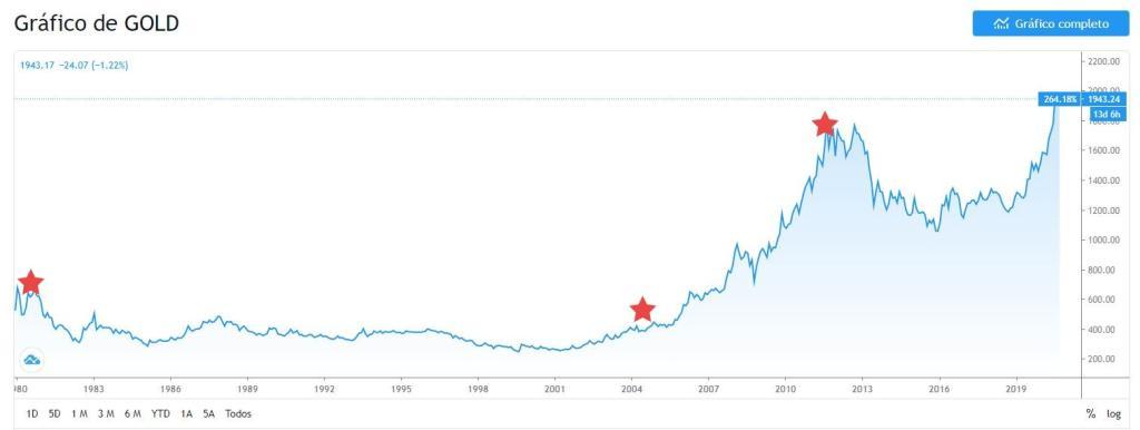 Cotação do ouro desde os anos 1980