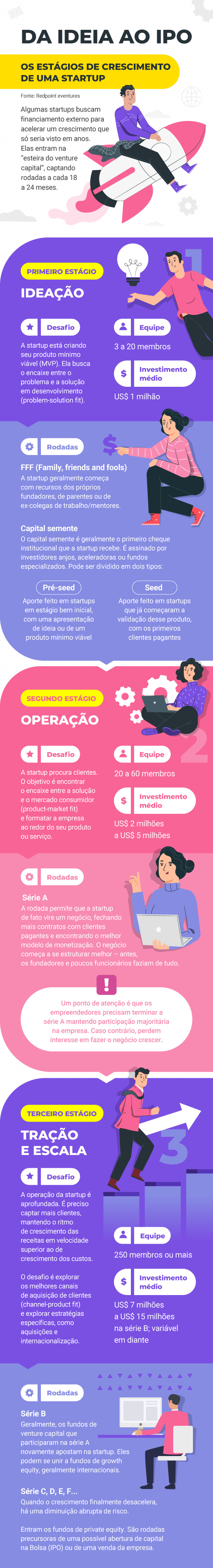 Infográfico da ideia ao ipo