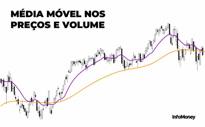 Média móvel nos preços e volume -Gráfico de Análise Técnica de Ações