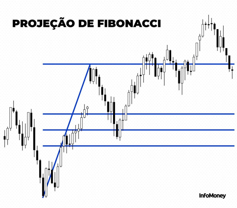Projeção de Fibonacci - Gráficos de Análise Técnica de Ações
