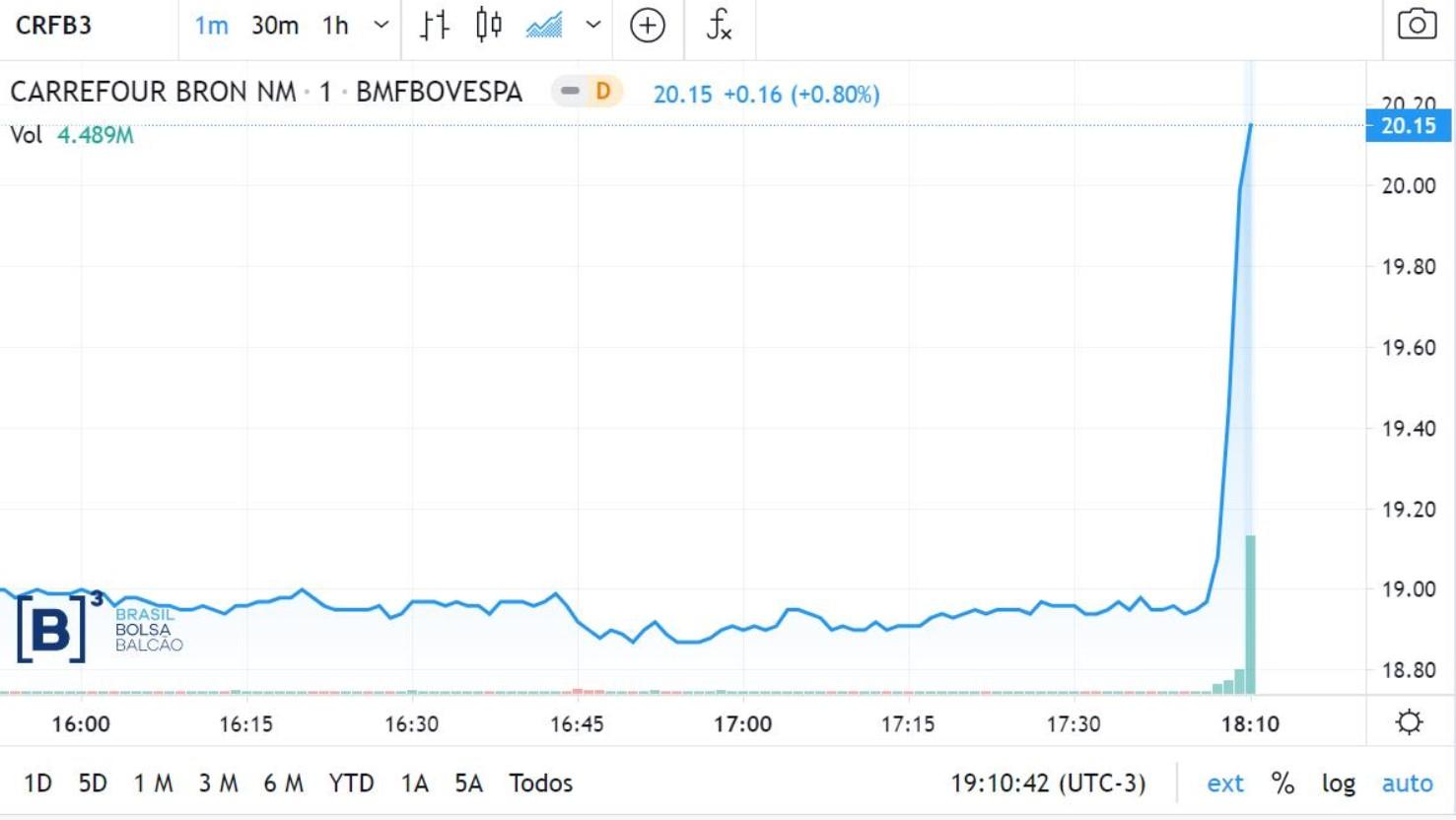 Gigante canadense avalia compra do Carrefour, diz Bloomberg; ação fecha com salto de 6% na B3 thumbnail
