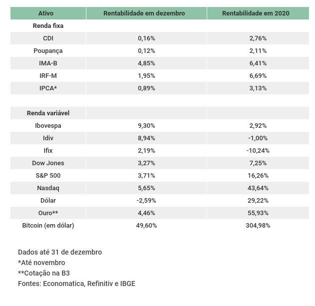 balanco-investimentos-consolidado-2020-1.jpg (631×613)