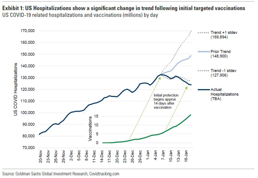 Gráfico do Goldman Sachs compara vacinação e queda nas internações por Covid-19 (19/01/2021)