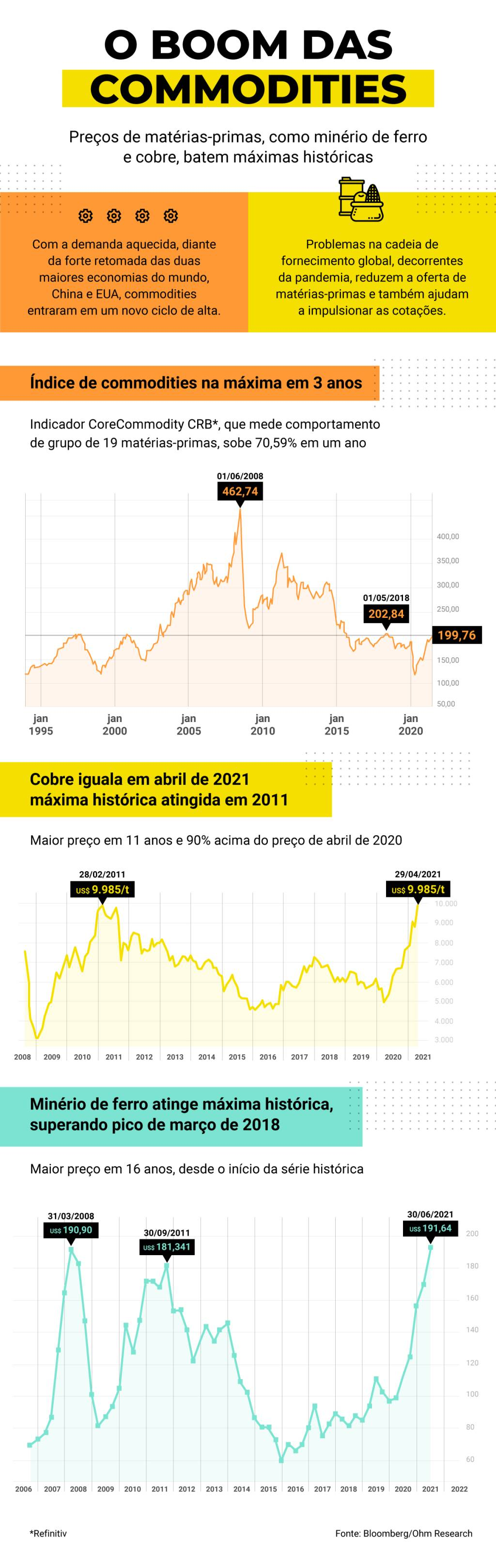 Gráficos com máximas históricas do minério de ferro, cobre e commodities em 2021