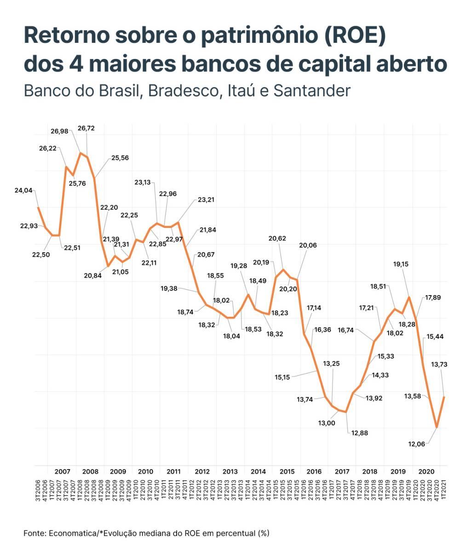 Evolução mediana do ROE dos 4 maiores bancos de capital aberto: Banco do Brasil, Bradesco, Itaú e Santander