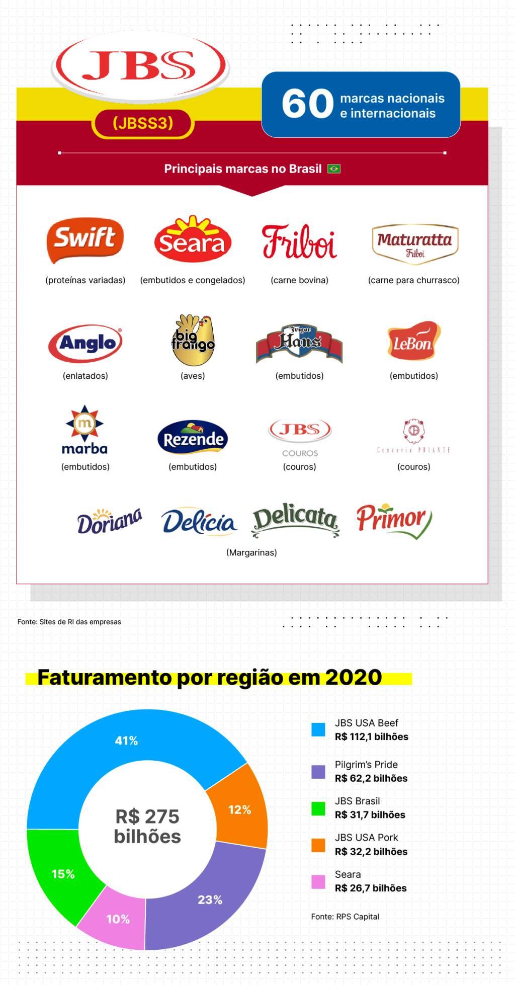 Marcas que pertencem à JBS e quanto representa cada país no faturamento da empresa