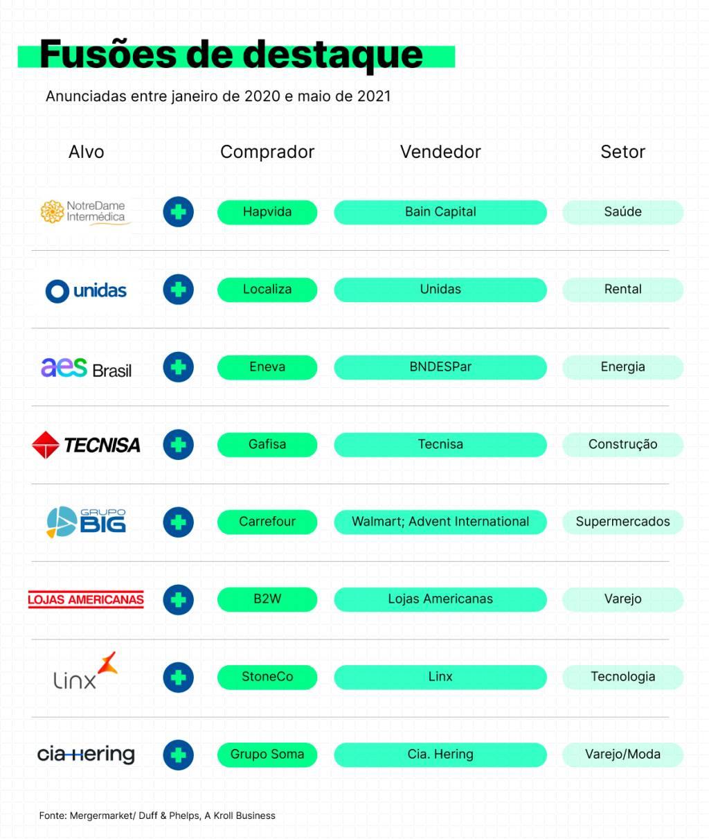 Principais fusões realizadas em 2020 e 2021