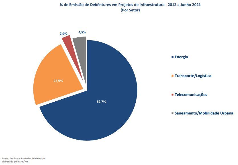 distribuicao-setorial-debentures.jpg (835×578)