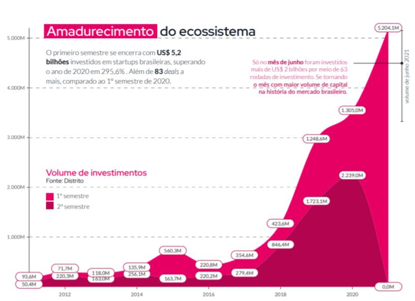 Volume de investimento em startups (Distrito/Reprodução)
