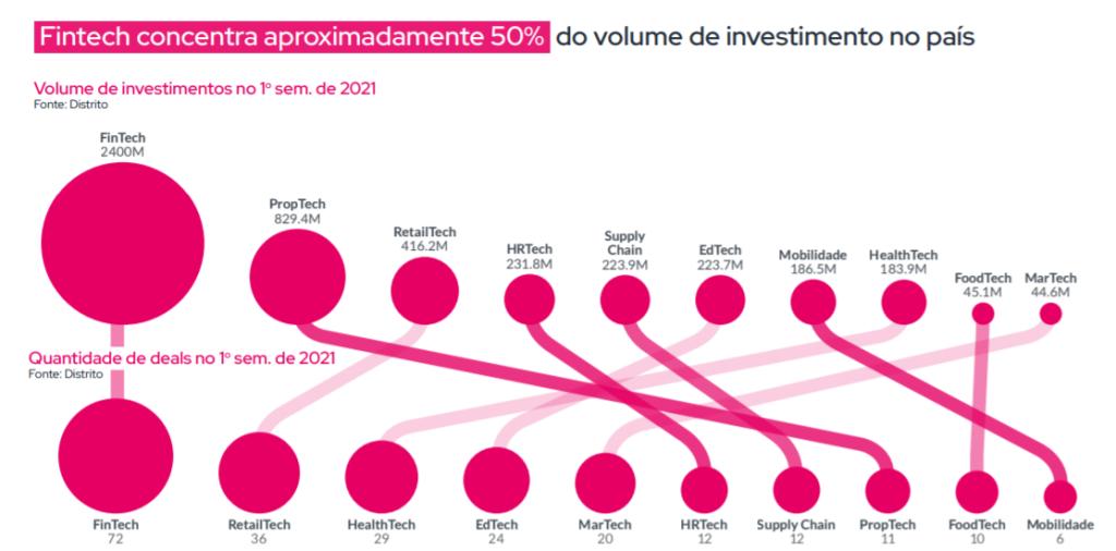 Setores de startups preferidos para investimento no primeiro semestre de 2021 (Distrito/Reprodução)