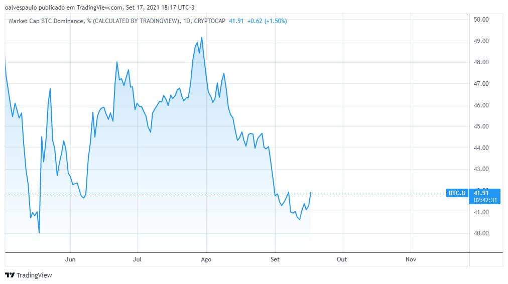 grafico dominancia bitcoin