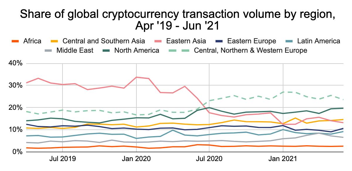 Volume de transações de criptomoedas por região