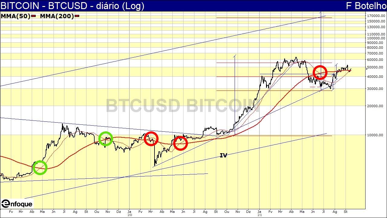 grafico golden e death cross bitcoin